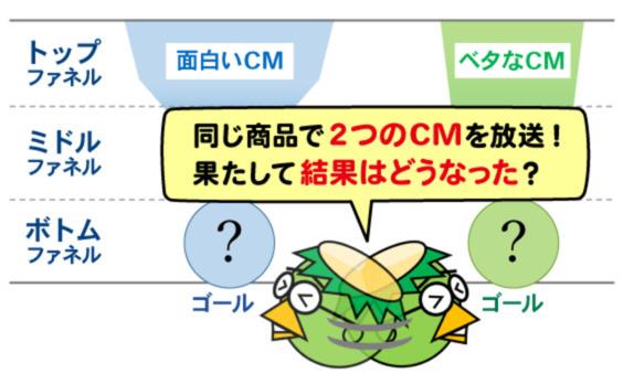 面白いCMと、ベタなCM、売れるのはどっち?