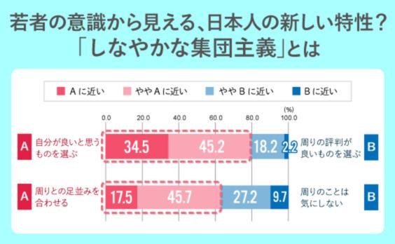 若者の意識から見える今後の日本人の新しい特性?「しなやかな集団主義」とは
