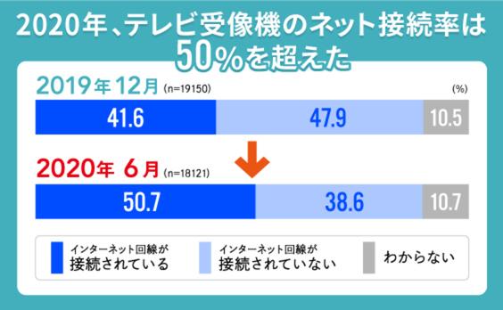 「テレビのネット接続率」が50%を超えた!その意味は?