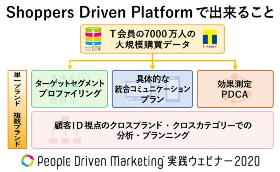 ニューノーマル時代に求められる「データ連携」を活用したマーケティングとは?