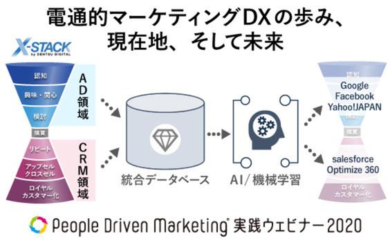 電通的マーケティングDXの歩み、現在地、そして未来