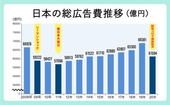 「2020年 日本の広告費」解説──コロナ禍で9年ぶりのマイナス成長。下期は底堅く回復基調に