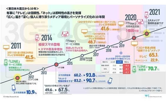 東日本大震災から10年、ビデオリサーチがメディア環境・生活者の価値観の変化を調査