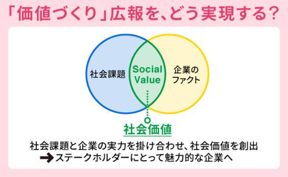 """「価値づくり」広報に向けて""""ソーシャルバリュー""""を生み出す方法"""