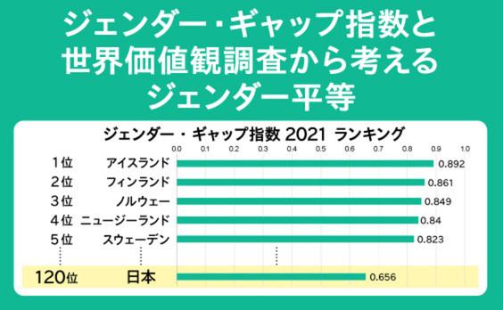 今年は120位。意識と実態がつりあわない、日本のジェンダー平等
