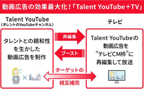 「YouTube+テレビ」でブーストする、これからの動画広告