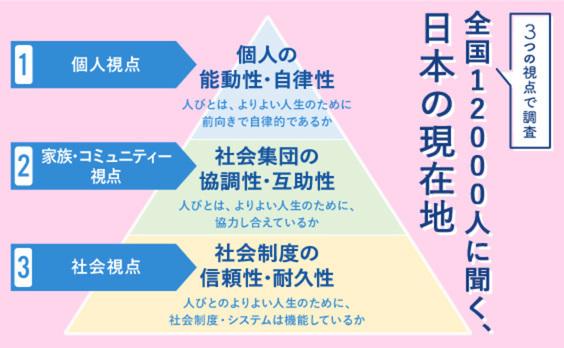 全国12000人に聞く、日本の「個人」と「家族・コミュニティー」と「社会」の現在地