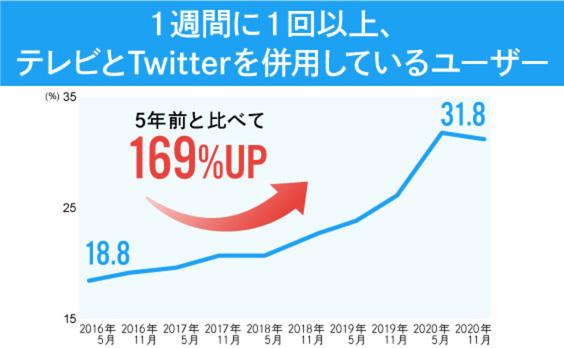 「テレビ×Twitter」広告キャンペーンの3大効果とは?