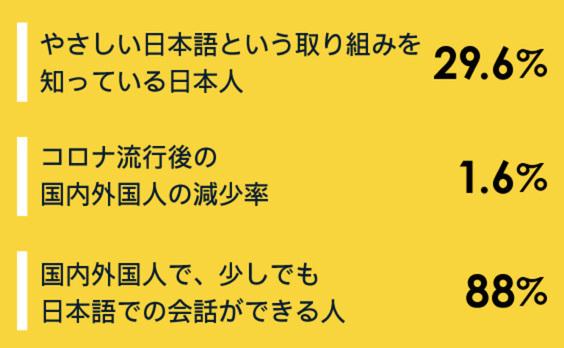 数字で見る、「国内外国人」と「やさしい日本語」