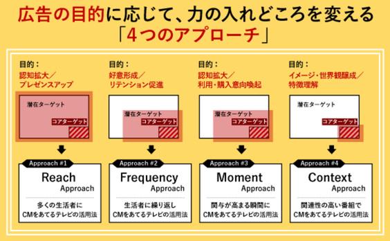 タイム広告を効果的に使いこなす「4つのアプローチ」