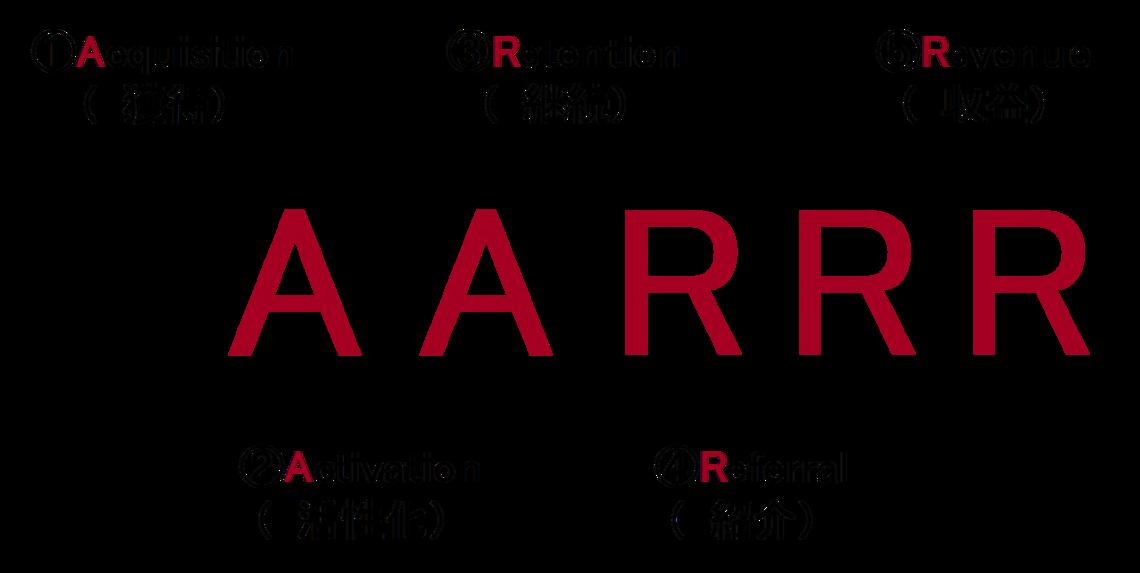AARRRモデルの図