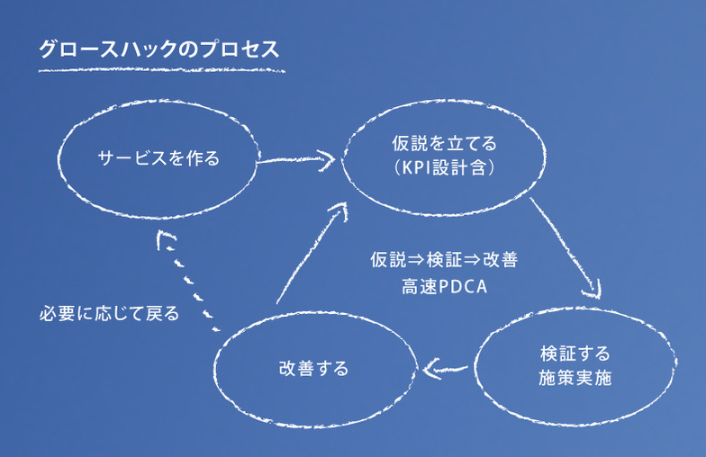 グロースハックのプロセス