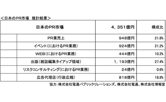 「日本のPR市場」を初めて推計、2014年度は4,351億円 「PR業売上」は推計948億円(前回から5.1ポイント増)