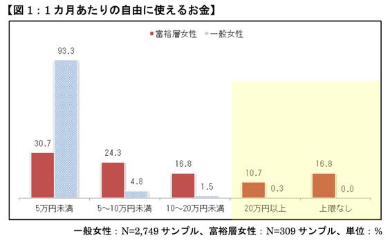 電通、日本の富裕層世帯を対象にした女性の意識・消費行動調査を実施