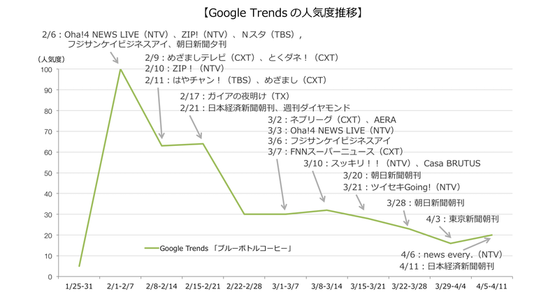 Google Trendsの人気度推移