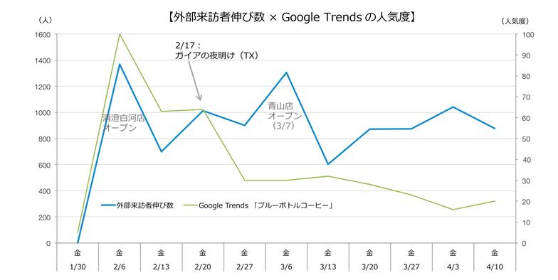 外部来訪者伸び数×Google Trendsの人気度