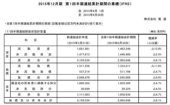 電通が2015年12月期第1四半期連結決算(IFRS)を発表
