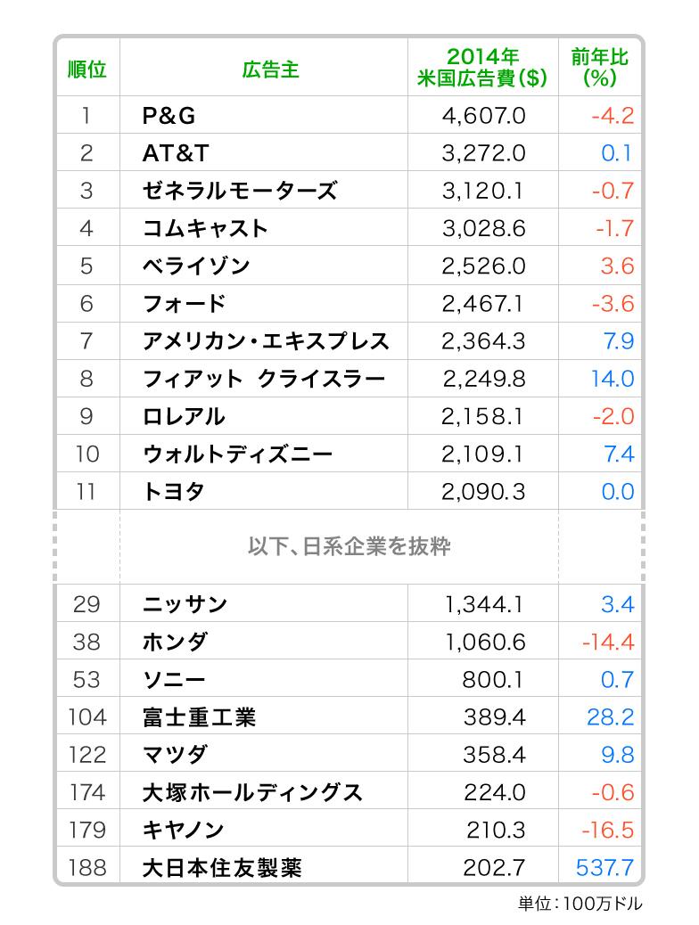 米広告主トップ200社