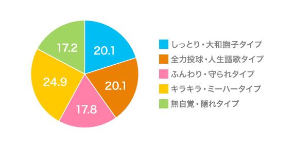 富裕層女性の5つのタイプ別割合グラフ