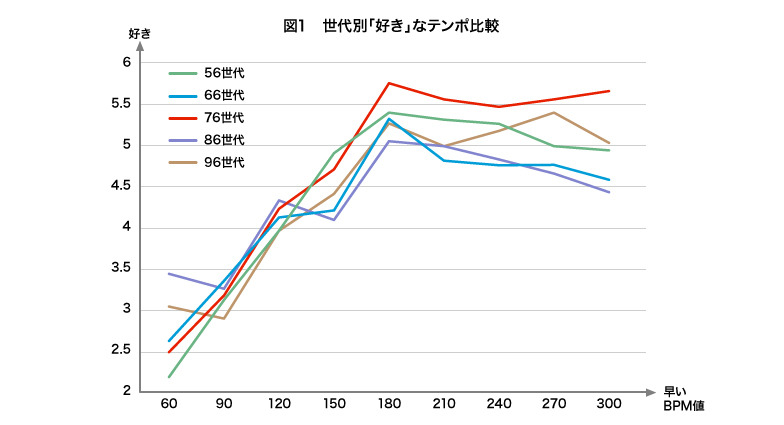 世代別「好き」なテンポ比較