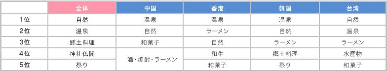 Q4日本の地方で体験したいことは?