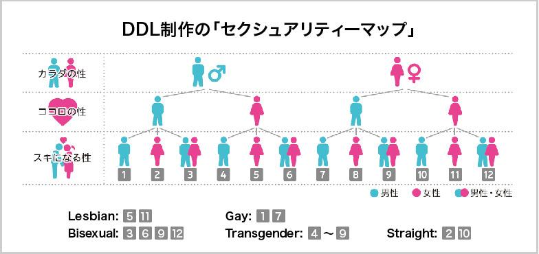 DDL制作のセクシュアリティ―マップ