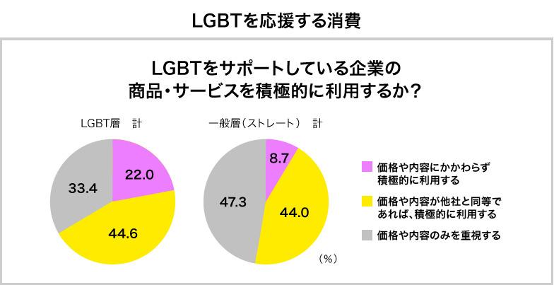 LGBTをサポートしている企業の商品・サービスを積極的に利用するか?
