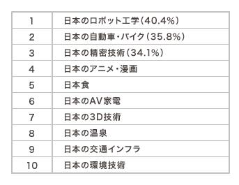Q8 日本の優れているもの・ことは?