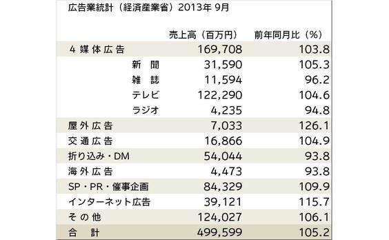 広告業統計(経産省)売上高が5.2%増―9月―