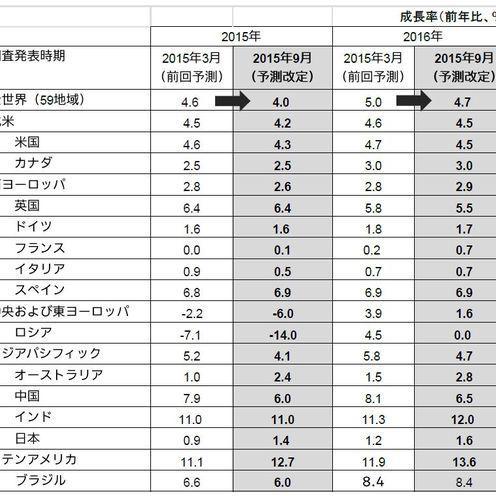 電通の海外子会社カラが、世界の広告費成長率予測の定期改定を実施