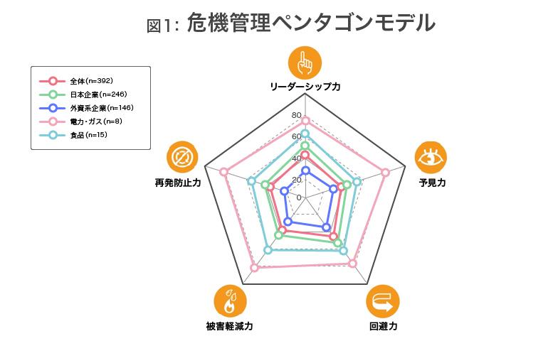 図1危機管理ペンタゴンモデル