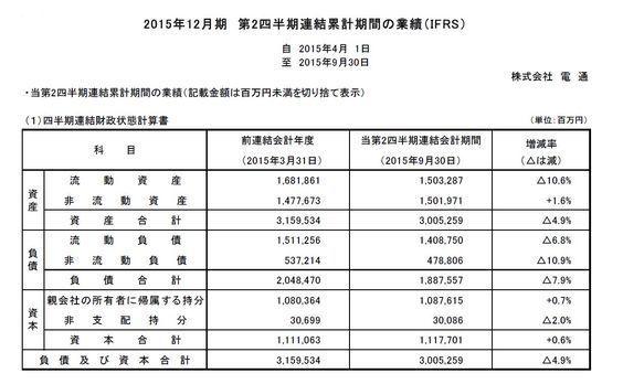 電通が2015年12月期第2四半期連結累計期間の業績(IFRS)を発表
