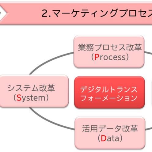 「デジタルマーケティング」から「マーケティングデジタル」へ ~電通と日本オラクルが描くデジタルトランスフォーメーション~