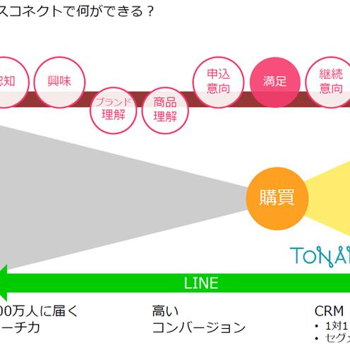 LINE ビジネスコネクト×コーチ・ジャパン CRMの新たな可能性
