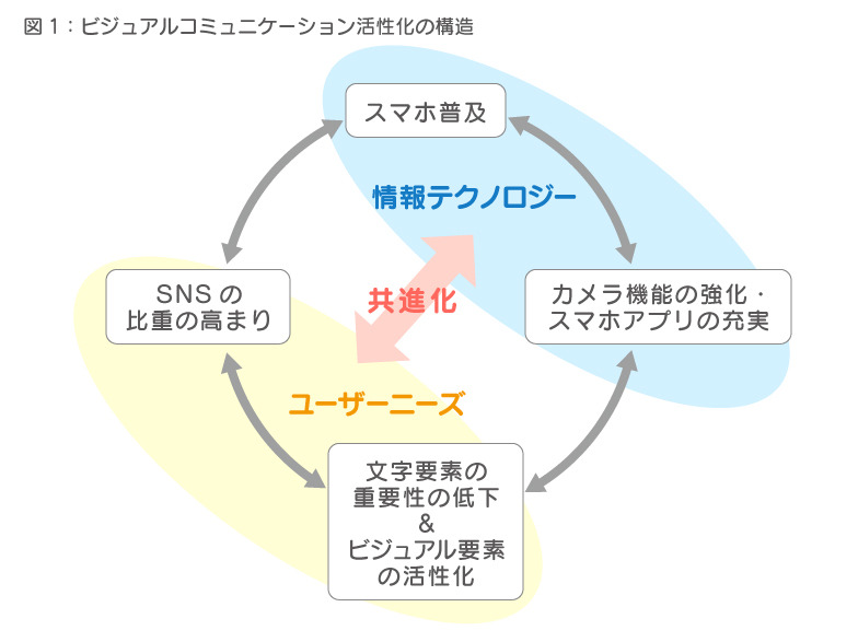 図1:ビジュアルコミュニケーション活性化の構造