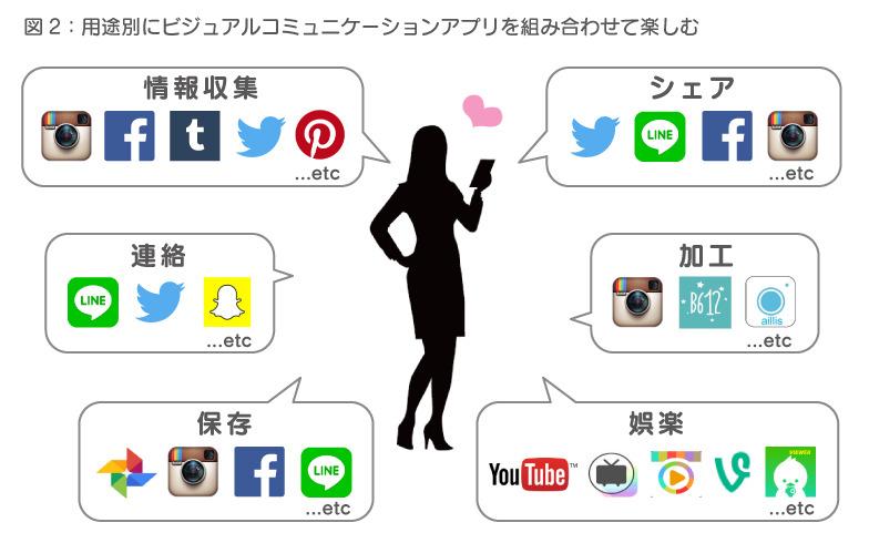 図2:用途別にビジュアルコミュニケーションアプリを組み合わせて楽しむ