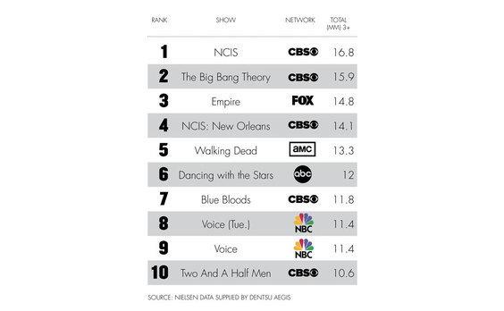 US発★2015年最も広告が視聴された番組トップ10