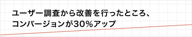 ユーザー調査から改善を行ったところ、コンバージョンが30%アップ