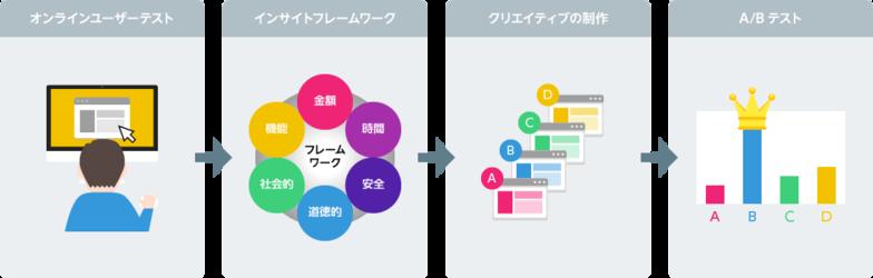オンラインユーザー調査でのインサイトの取得から、クリエイティブテストまでのフロー
