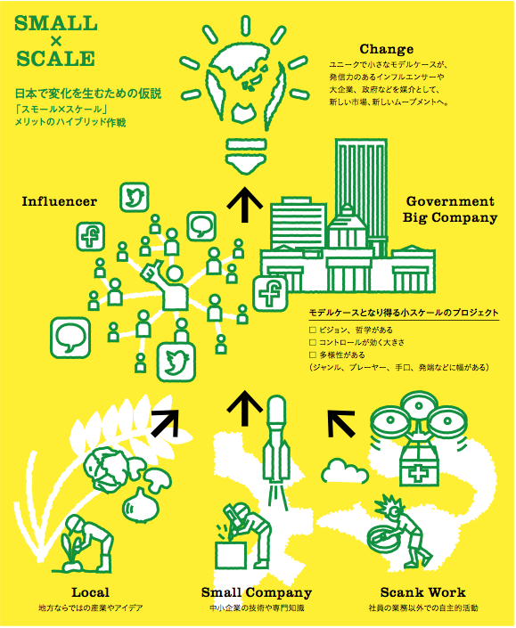 Forbes JAPAN No.13 2015年8月号 P88「電通総研BチームのNEW CONCEPT採集」第1回より