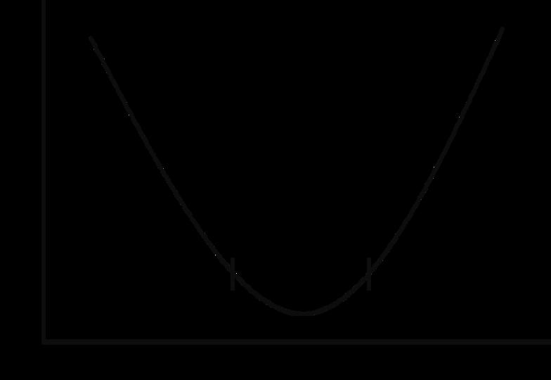 Quartz Curve
