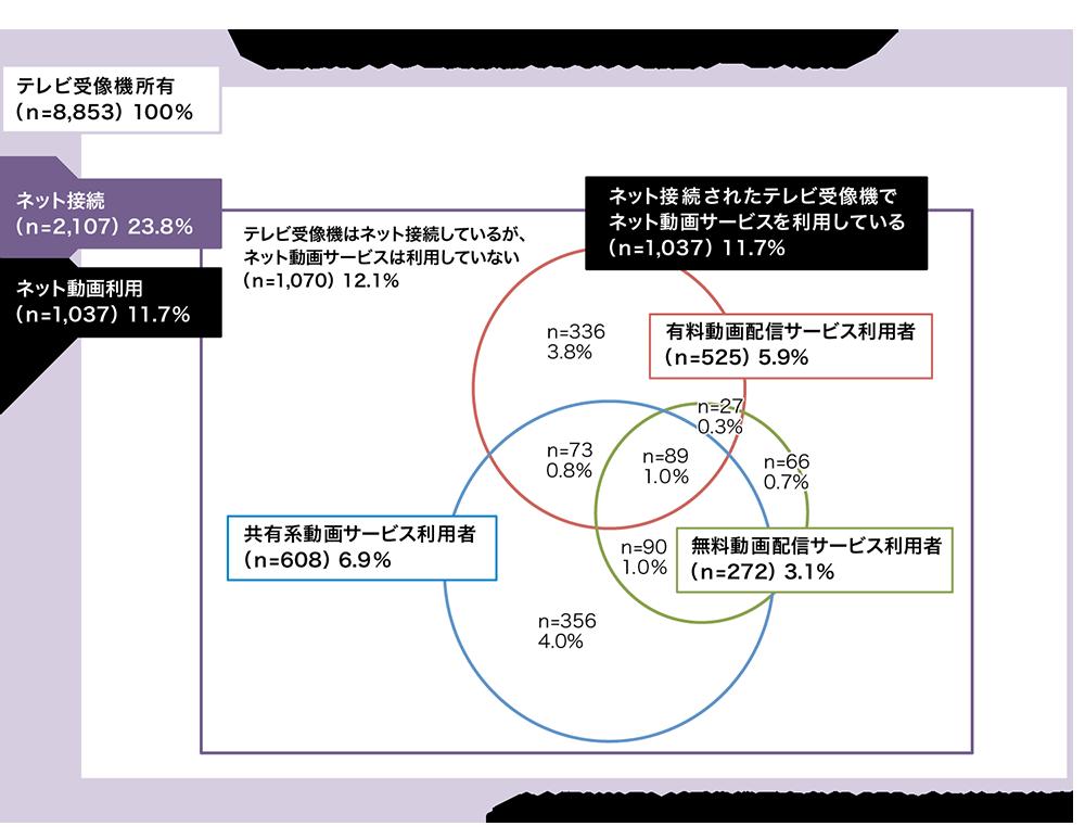 図表1 テレビ受像機でのネット動画サービス利用
