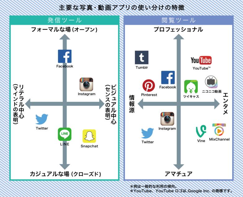図:主要な写真・動画アプリの使い分けの特徴