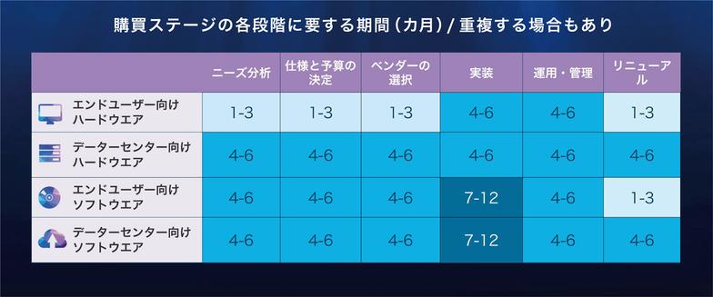 図表2:購買ステージの各段階に要する期間