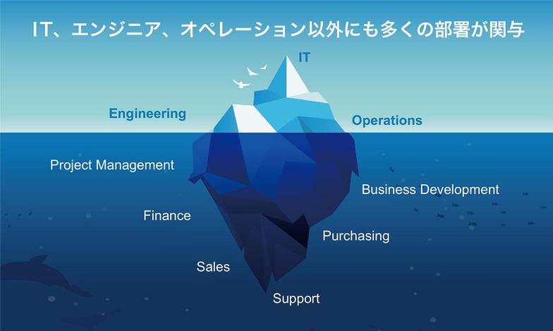 図表3:IT購買の意思決定に関わる部門