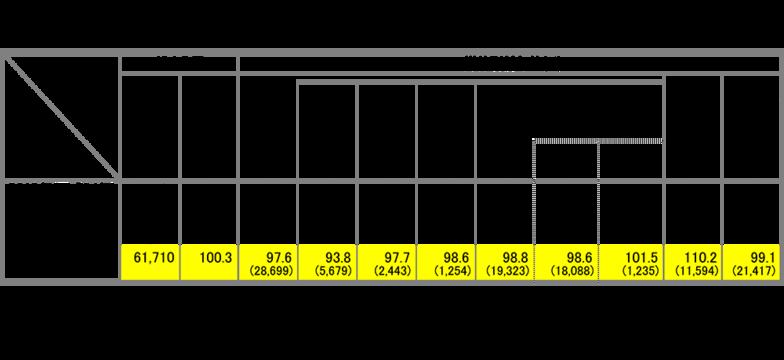 年別・媒体別前年比(2012~15年)