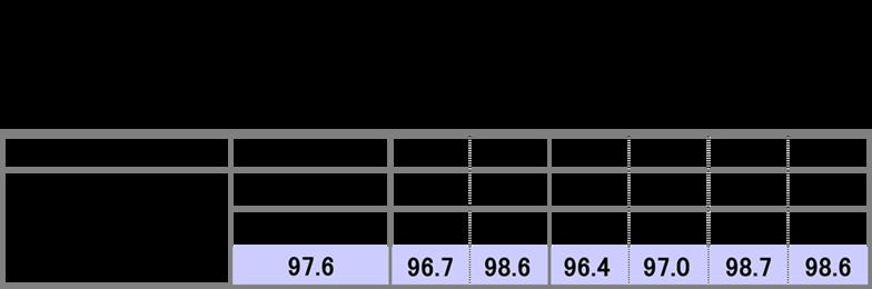 2015年 マスコミ四媒体広告費(衛星メディア関連も含む)の四半期別伸び率