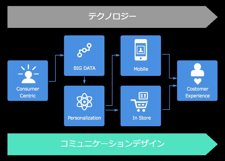 テクノロジーとコミュニケーションデザインのプロセスフロー