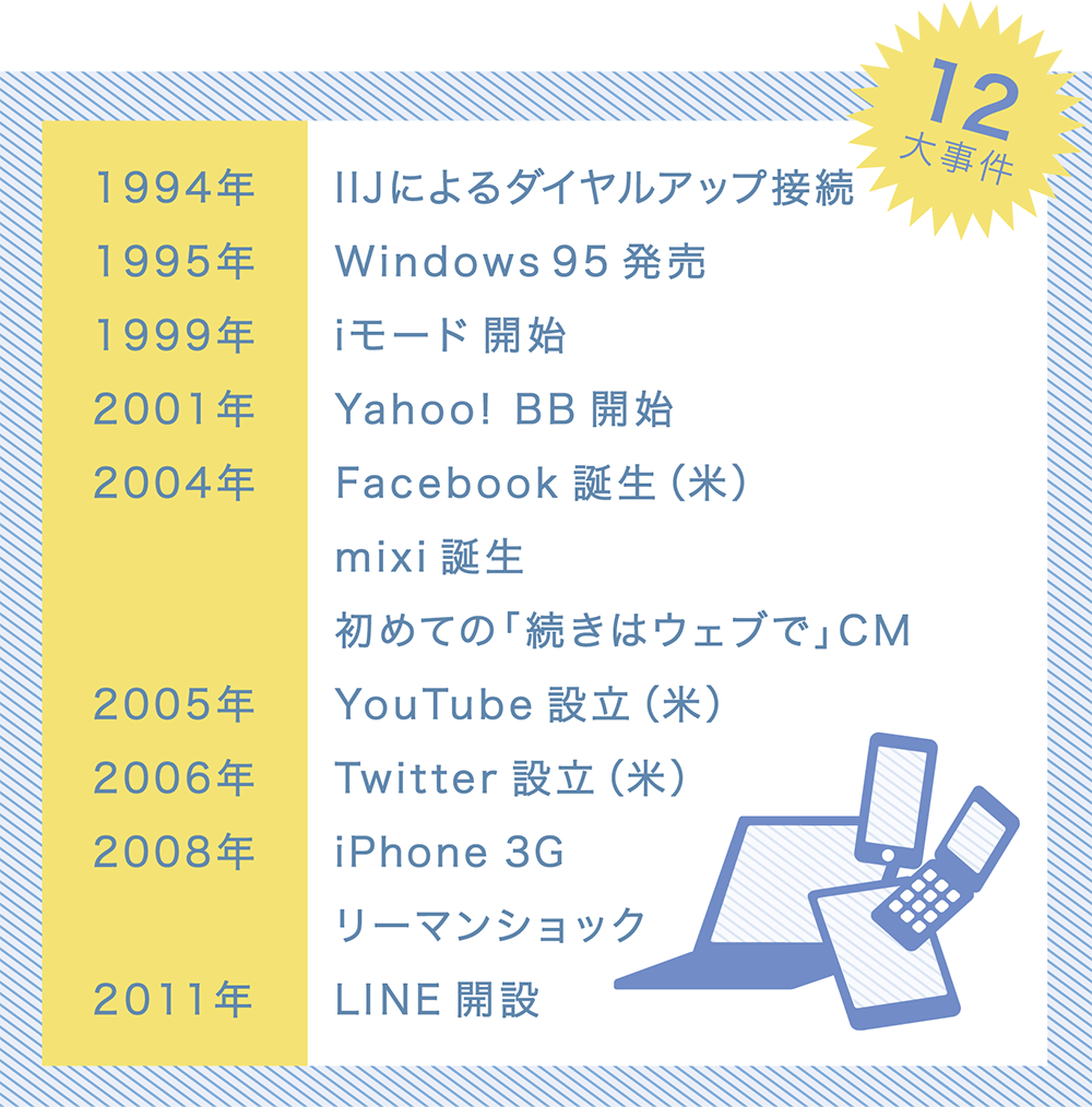 インターネットの20年 年表