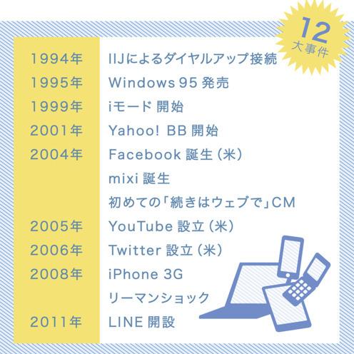 インターネットの20年:広告手法の進化と生活者の情報行動を変えた12大事件